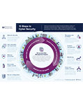 NCSC-10-Steps-To-Cyber-Security