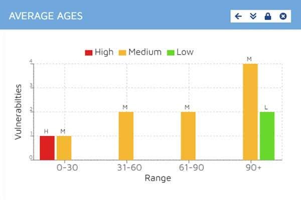 Average Ages